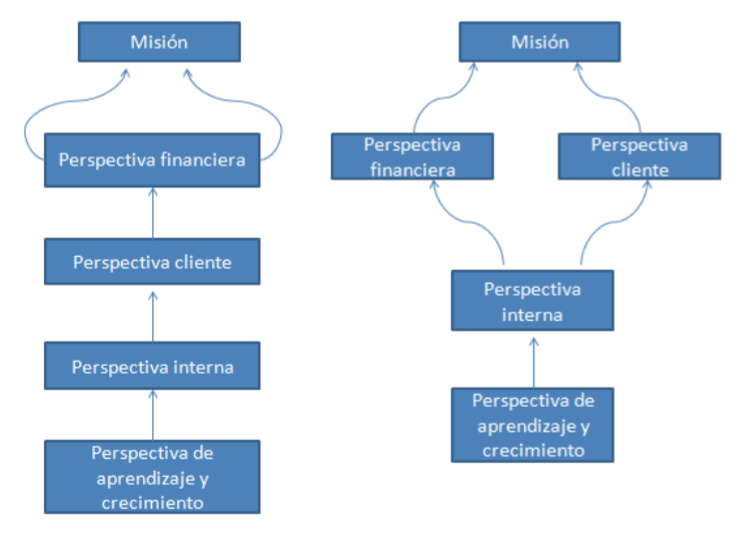 Mapa Estratégico ENL