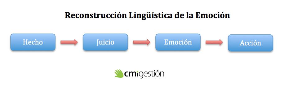 Reconstrucción linguística de la emoción