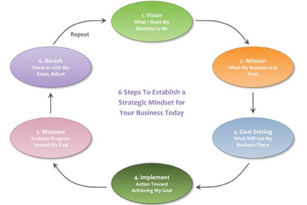 Etapas-Planificación-Estratégica