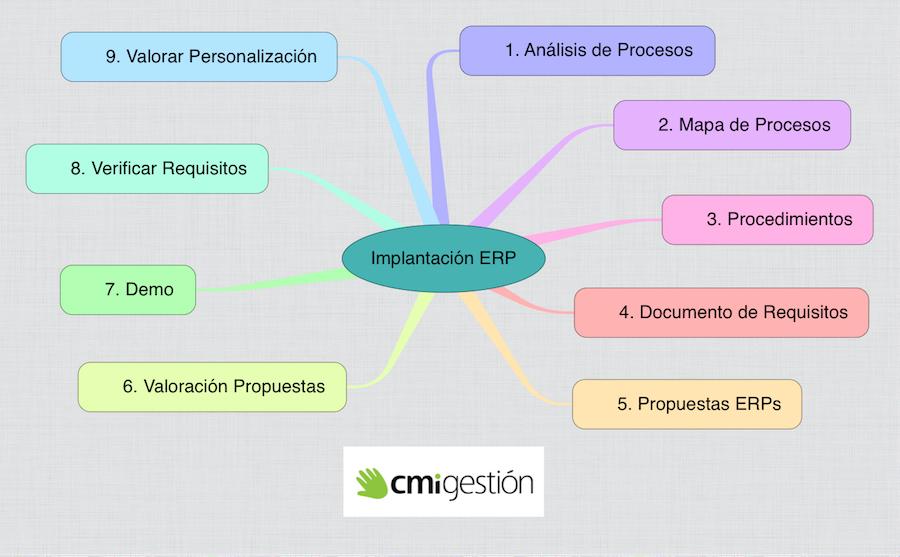 Implantar un nuevo ERP